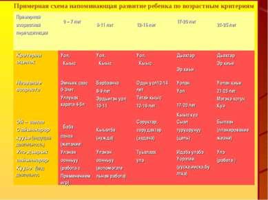 Примерная схема напоминающая развитие ребенка по возрастным критериям