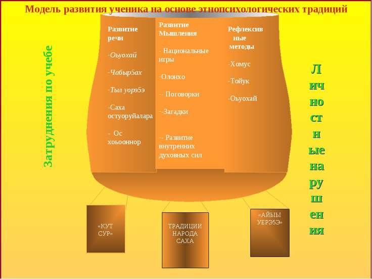 Личностные нарушения Модель социально-педагогического и медико-психологическо...
