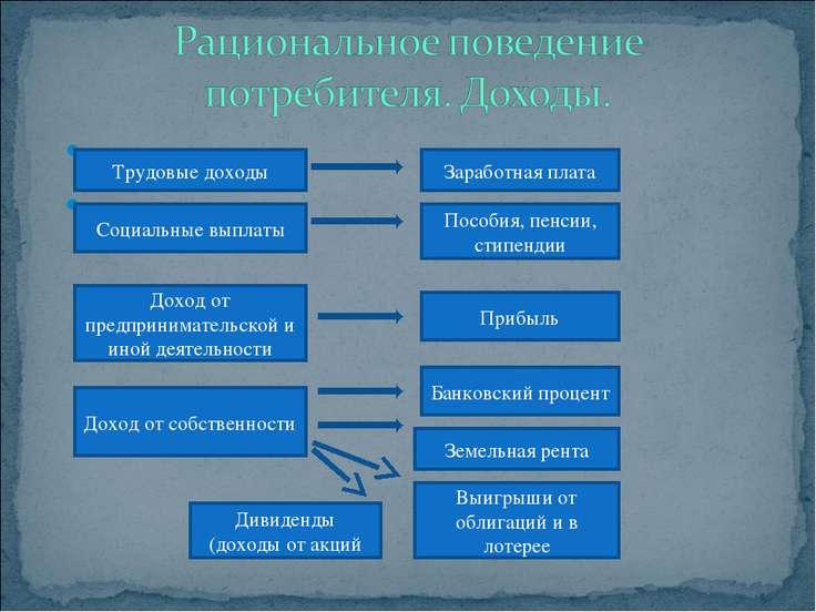 Трудовые доходы Заработная плата Социальные выплаты Пособия, пенсии, стипенди...