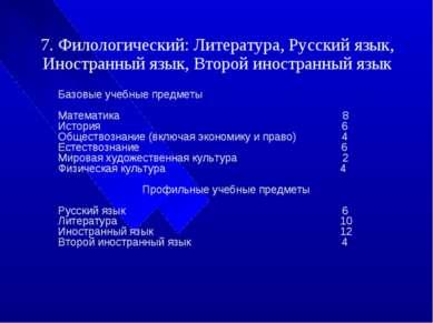 7. Филологический: Литература, Русский язык, Иностранный язык, Второй иностра...