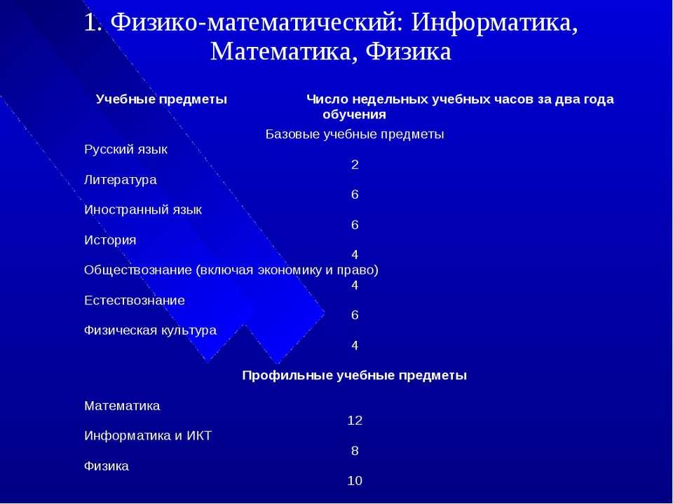 1. Физико-математический: Информатика, Математика, Физика Учебные предметы Чи...