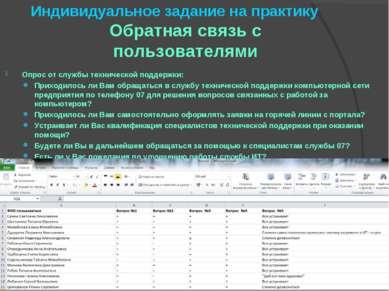 Индивидуальное задание на практику  Обратная связь с пользователями Опрос от...