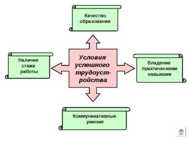 Условия успешного трудоуст- ройства Наличие стажа работы Качество образования...