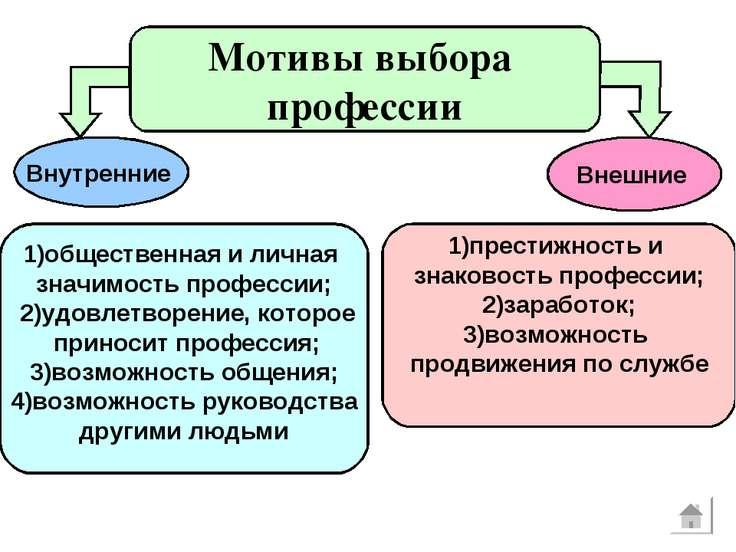 Внутренние 1)общественная и личная значимость профессии; 2)удовлетворение, ко...
