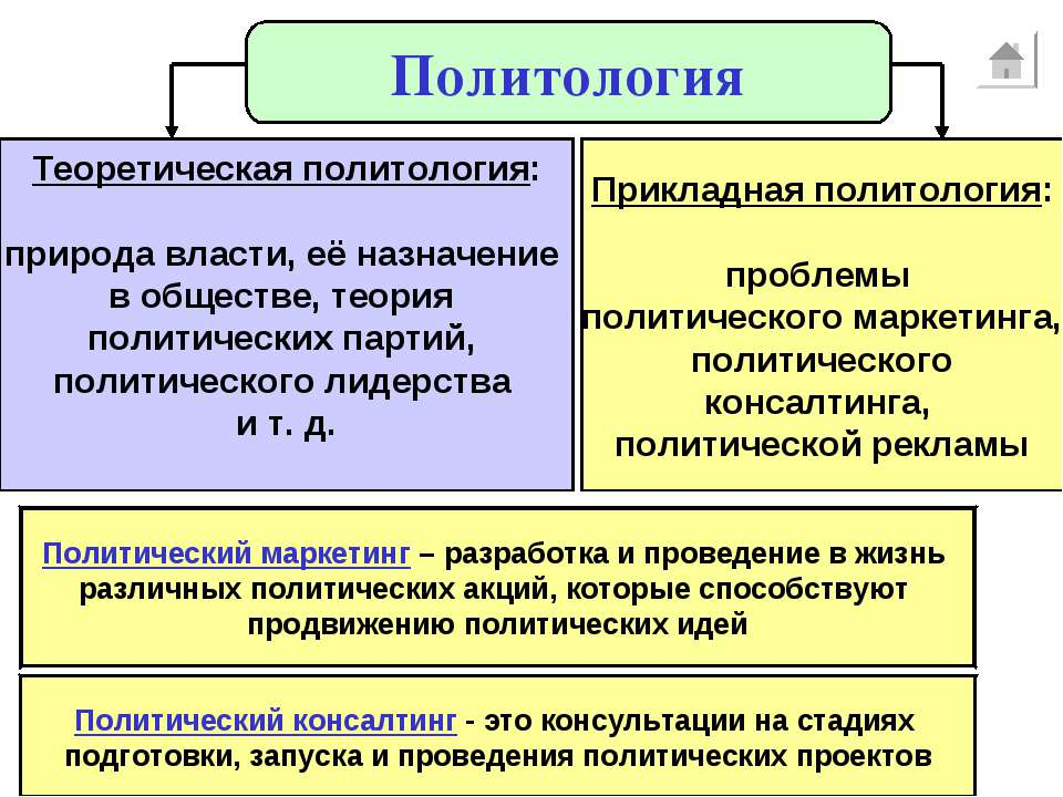 Политология Теоретическая политология: природа власти, её назначение в общест...