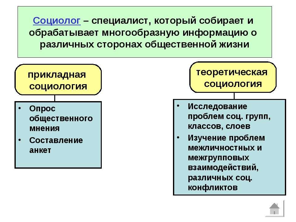 Опрос общественного мнения Составление анкет прикладная социология теоретичес...