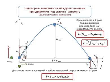 h max y x v0у v0х v0у vу v0х v v0 a v=v0у v v=v0x Некоторые зависимости между...