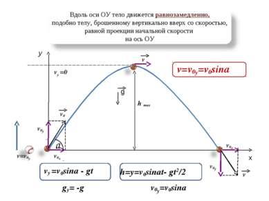 h max y x a v v v=v0y v0y v0y v0x v0x vy =0 v0 Вдоль оси ОУ тело движется рав...