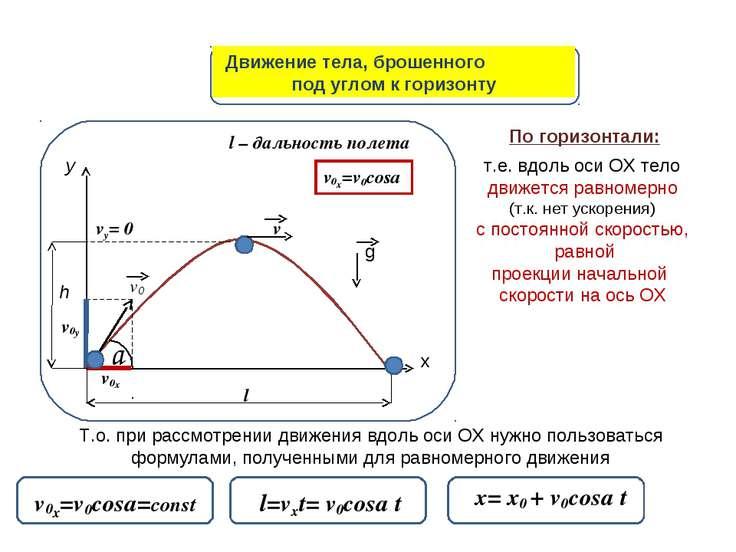 Движение тела, брошенного под углом к горизонту у х a v0x v0y v0 v vy= 0 l h ...