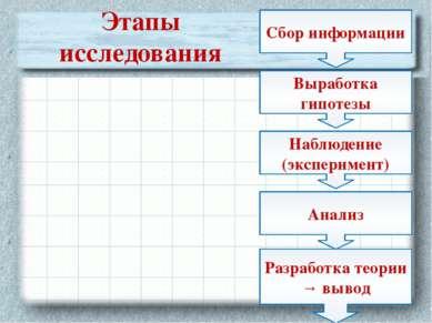 Сбор информации Наблюдение (эксперимент) Анализ Выработка гипотезы Разработка...