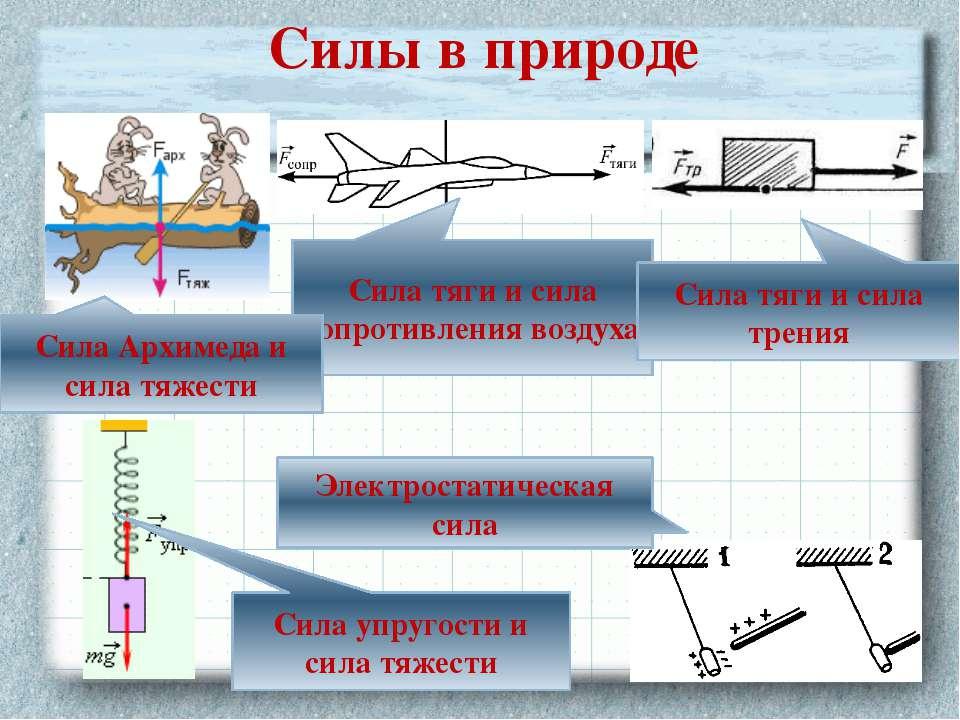 Силы в природе Сила тяги и сила сопротивления воздуха Сила тяги и сила трения...