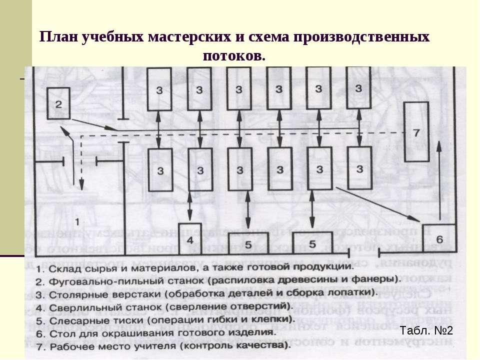 План учебных мастерских и схема производственных потоков. Табл. №2