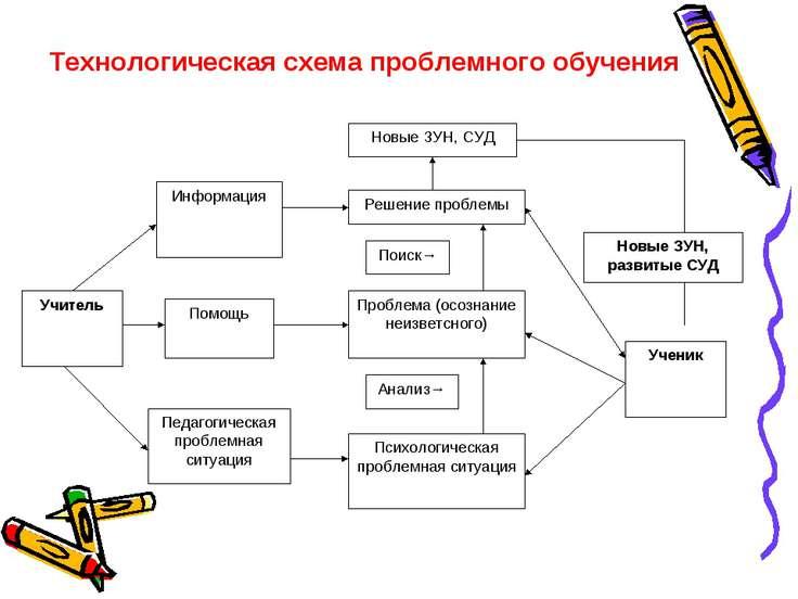Технологическая схема проблемного обучения