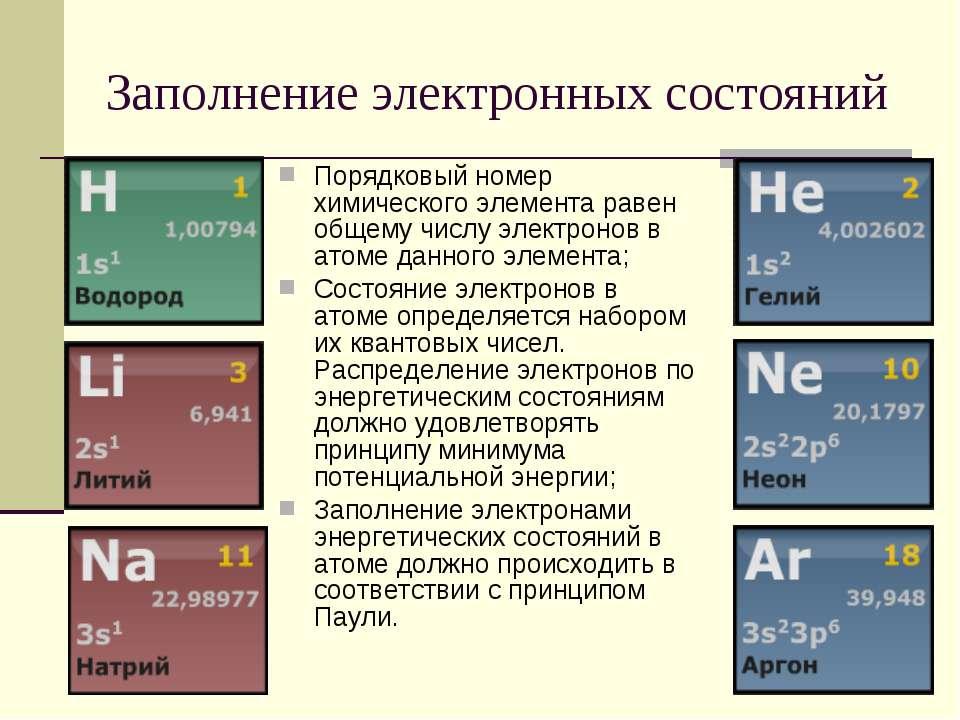 Заполнение электронных состояний Порядковый номер химического элемента равен ...