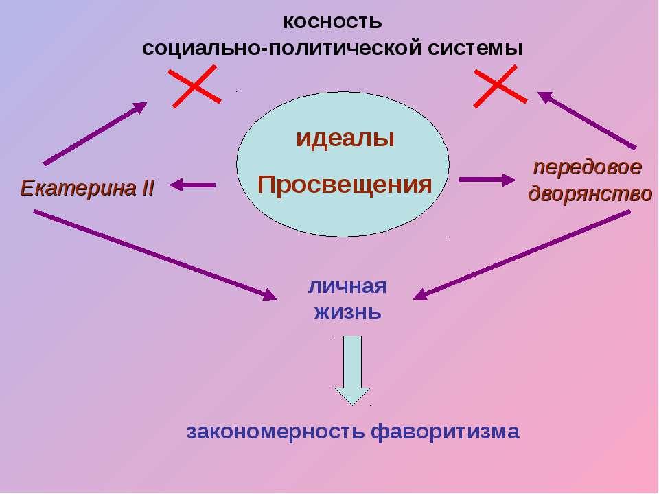 идеалы Просвещения Екатерина II передовое дворянство косность социально-полит...
