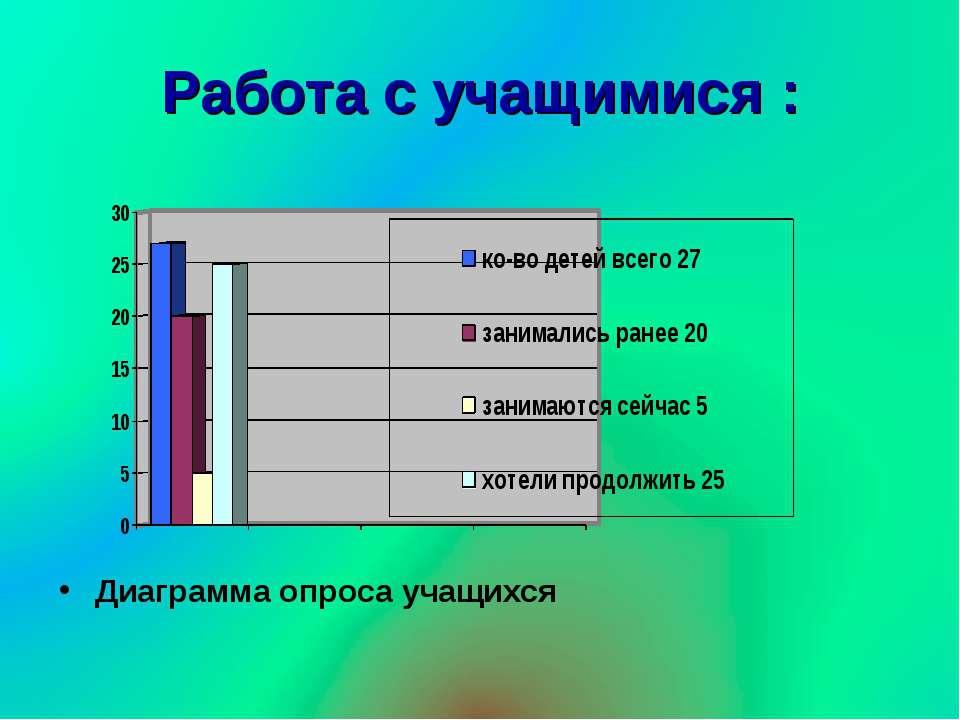 Работа с учащимися : Диаграмма опроса учащихся
