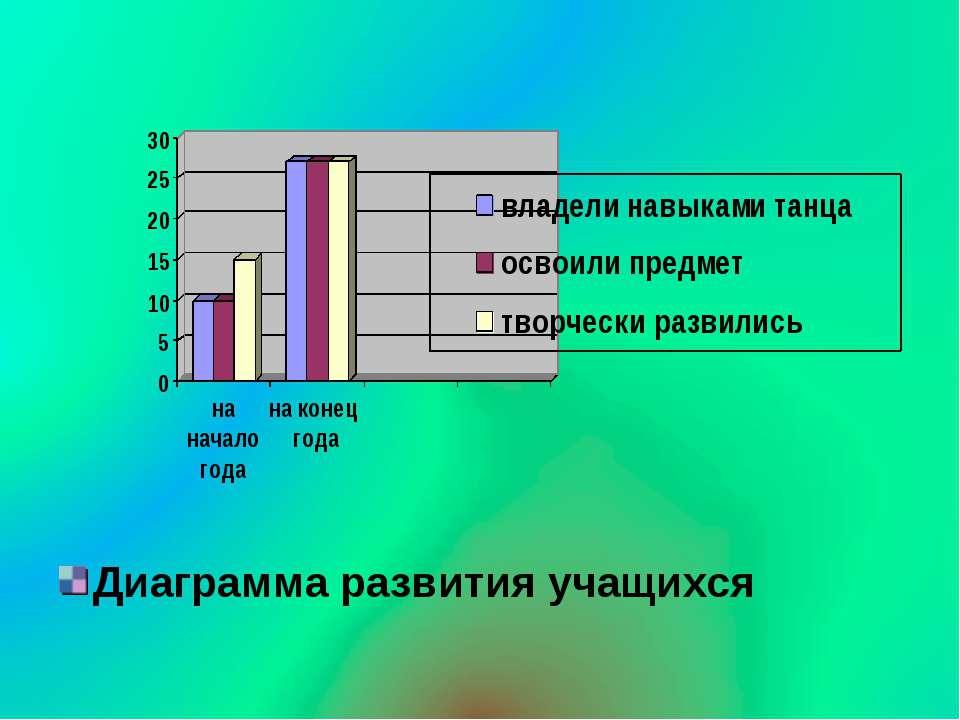 Диаграмма развития учащихся