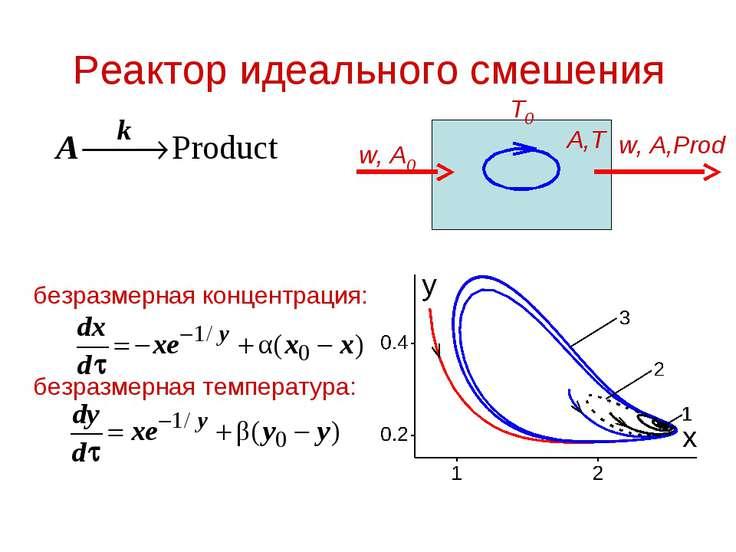 Реактор идеального смешения безразмерная концентрация: безразмерная температу...