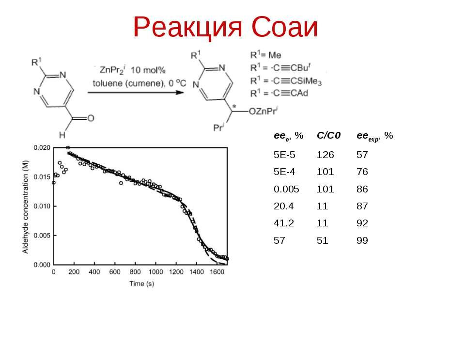 Реакция Соаи eeo, % C/C0 eeexp, % 5E-5 126 57 5E-4 101 76 0.005 101 86 20.4 1...