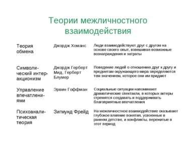 Теории межличностного взаимодействия