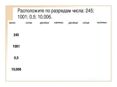 Расположите по разрядам числа: 245; 1001; 0,5; 10,006.