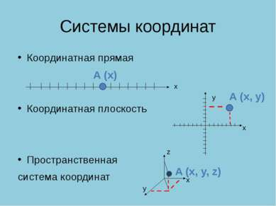 Системы координат Координатная прямая Координатная плоскость Пространственная...