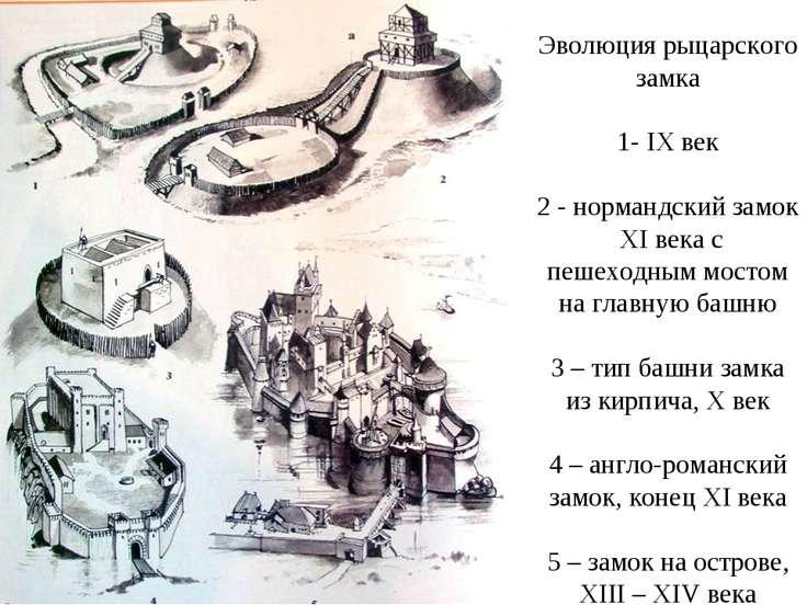 Эволюция рыцарского замка 1- IX век 2 - нормандский замок XI века с пешеходны...
