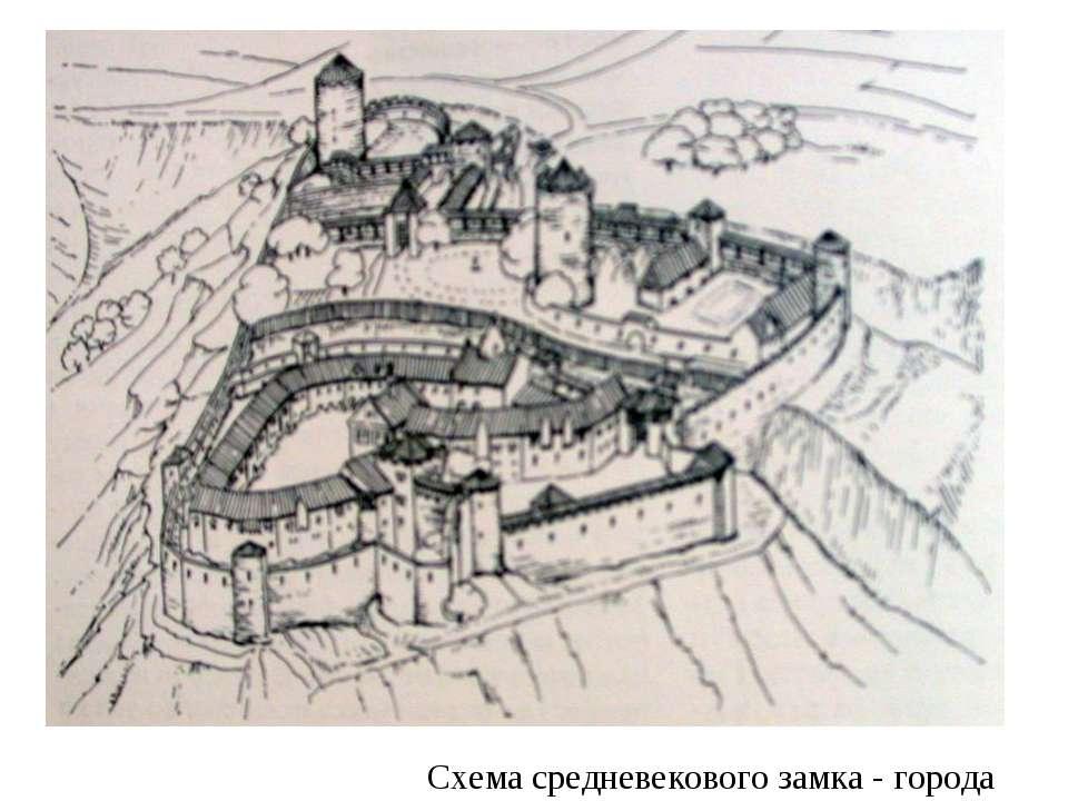 Схема средневекового замка - города