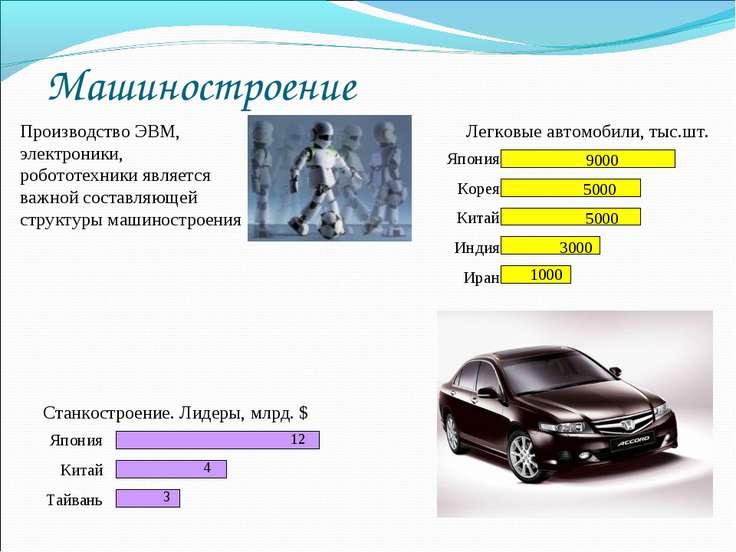 Машиностроение Легковые автомобили, тыс.шт. Производство ЭВМ, электроники, ро...