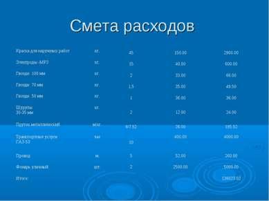 Смета расходов Краска для наружных работ кг. 45 150.00 2900.00 Электроды -МР3...