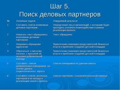 Шаг 5. Поиск деловых партнеров № Основные задачи Ожидаемый результат 1 Состав...