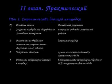 II этап. Практический Шаг 1. Строительство детской площадки. № Основные задач...