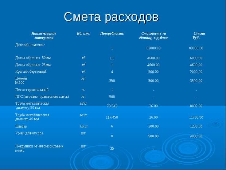 Смета расходов Наименование материала Ед. изм. Потребность Стоимость за едини...