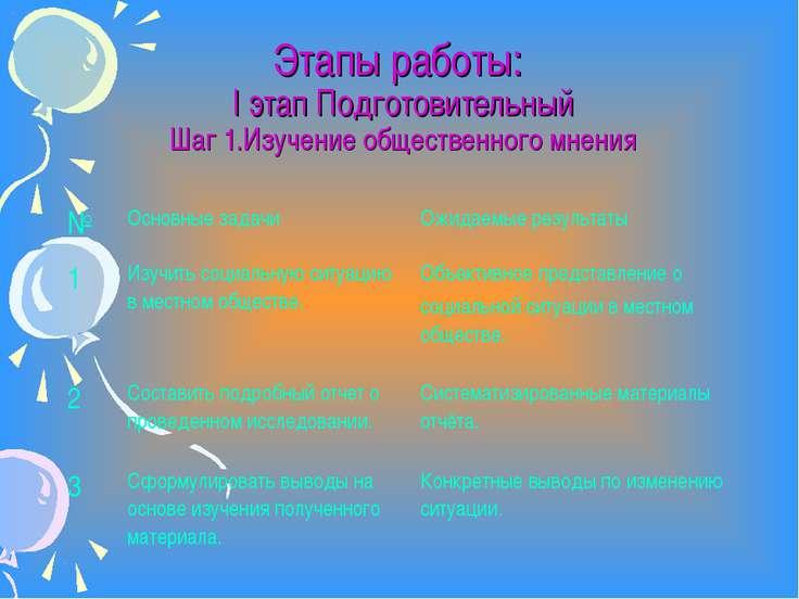 Этапы работы: I этап Подготовительный Шаг 1.Изучение общественного мнения № О...
