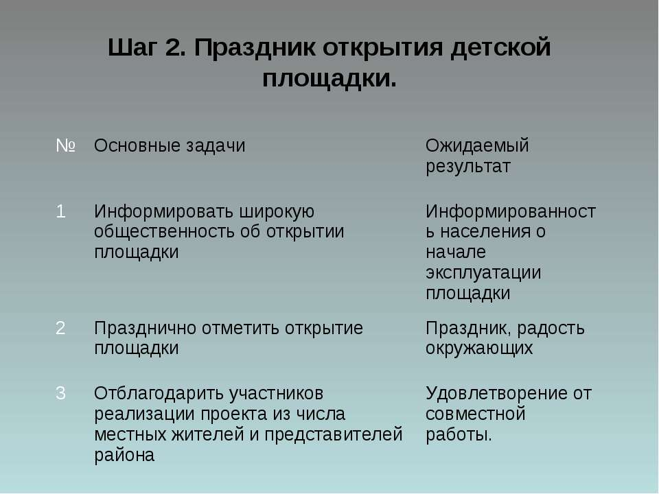 Шаг 2. Праздник открытия детской площадки. № Основные задачи Ожидаемый резуль...