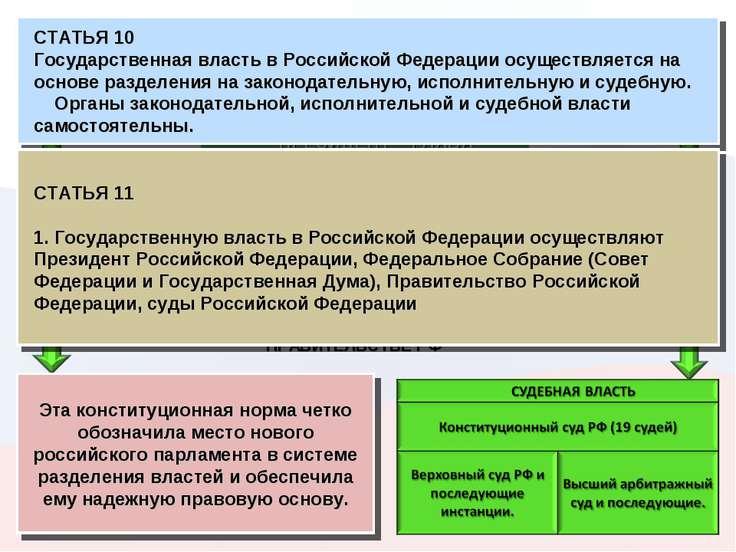 * Эта конституционная норма четко обозначила место нового российского парламе...