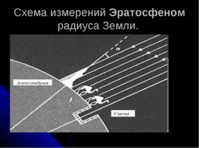 Схема измерений Эратосфеном радиуса Земли.