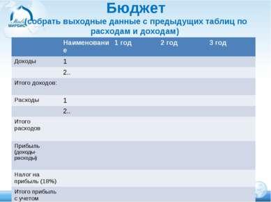 Бюджет (собрать выходные данные с предыдущих таблиц по расходам и доходам) На...
