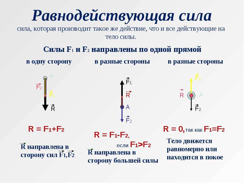 Равнодействующая сила сила, которая производит такое же действие, что и все д...