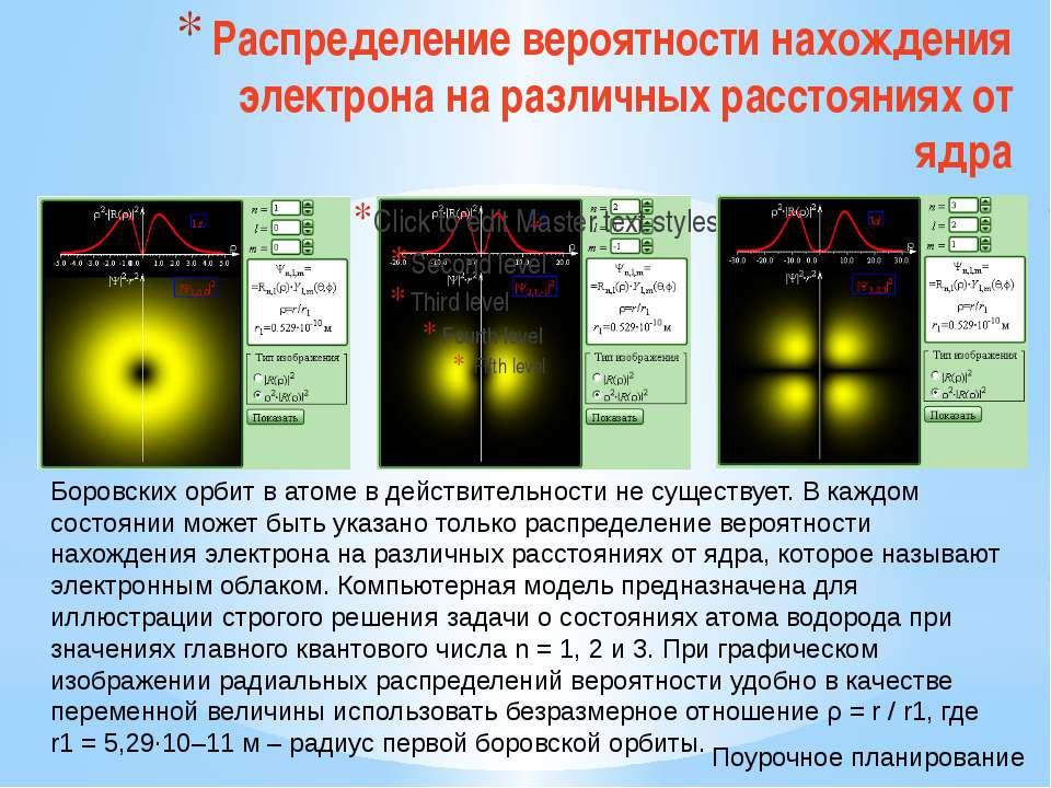 Атомные спектры Образование спектральных серий в атоме водорода. Поурочное пл...