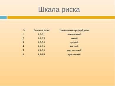 Шкала риска № Величина риска Наименование градаций риска 1. 0,0-0,1 минимальн...