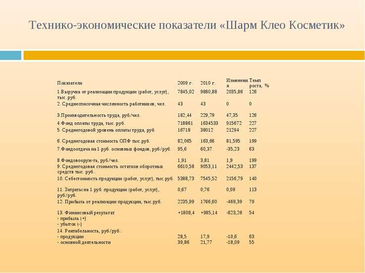 Технико-экономические показатели «Шарм Клео Косметик» Показатели 2009 г. 2010...