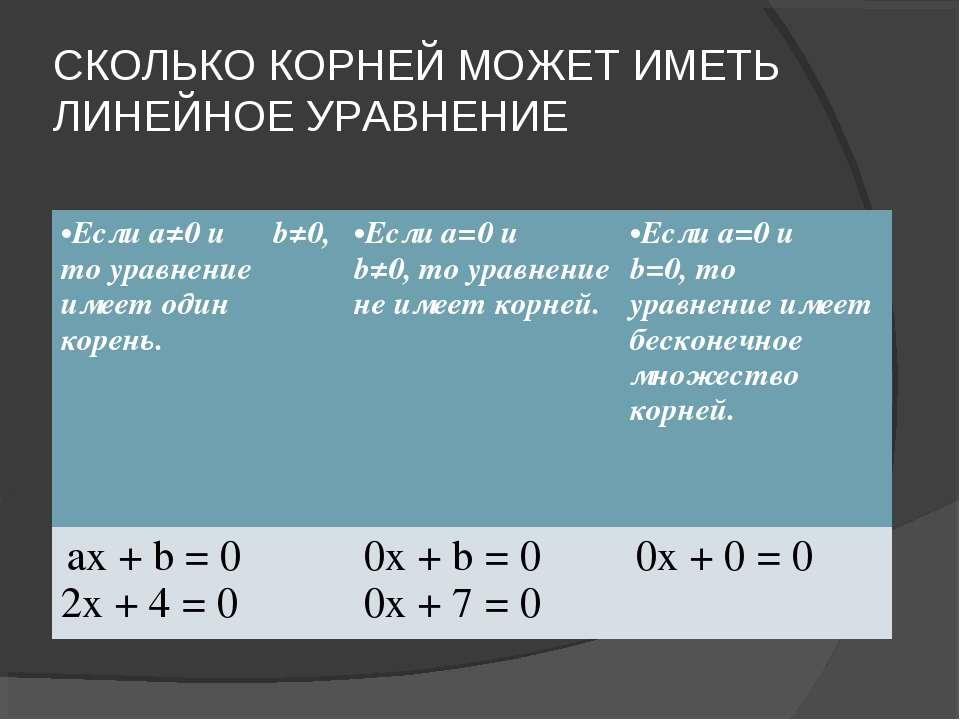 СКОЛЬКО КОРНЕЙ МОЖЕТ ИМЕТЬ ЛИНЕЙНОЕ УРАВНЕНИЕ Если a≠0 и b≠0, то уравнение им...