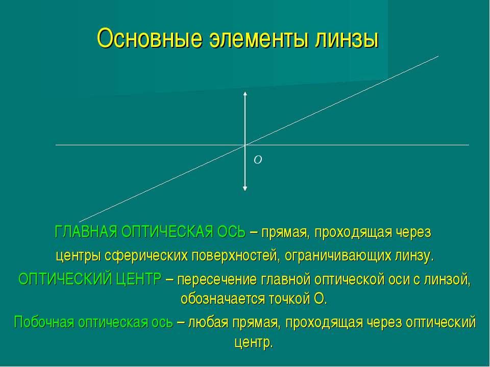 Основные элементы линзы ГЛАВНАЯ ОПТИЧЕСКАЯ ОСЬ – прямая, проходящая через цен...
