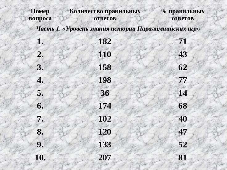 Номер вопроса Количество правильных ответов % правильных ответов Часть 1. «Ур...