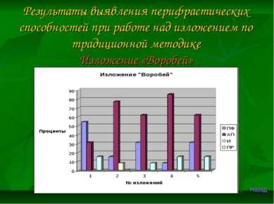 Результаты выявления перифрастических способностей при работе над изложением ...