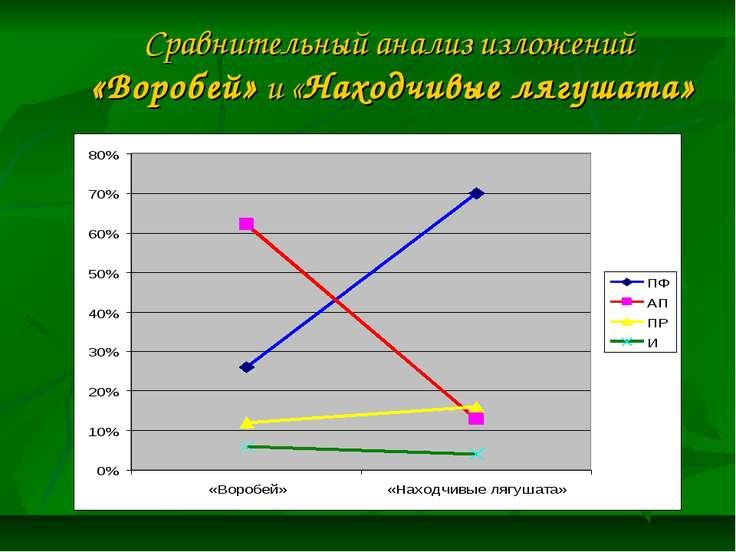 Сравнительный анализ изложений «Воробей» и «Находчивые лягушата»