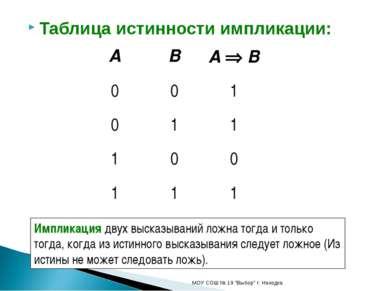 """Таблица истинности импликации: МОУ СОШ № 19 """"Выбор"""" г. Находка Импликация дву..."""