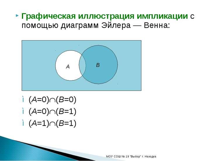 Графическая иллюстрация импликации с помощью диаграмм Эйлера — Венна: (A=0) (...