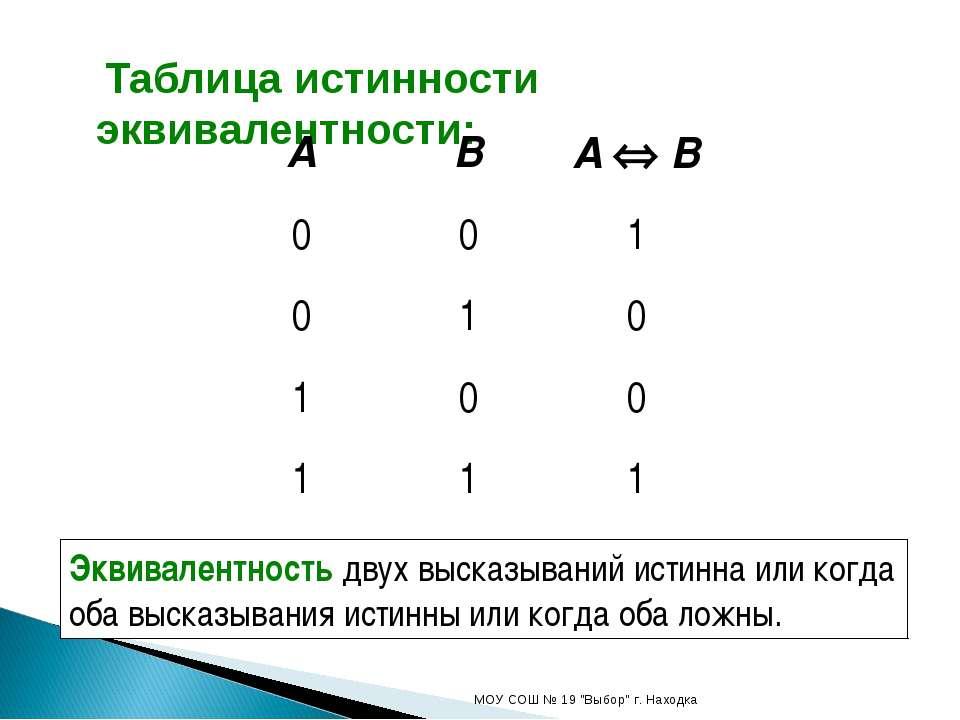 """Таблица истинности эквивалентности: МОУ СОШ № 19 """"Выбор"""" г. Находка Эквивален..."""